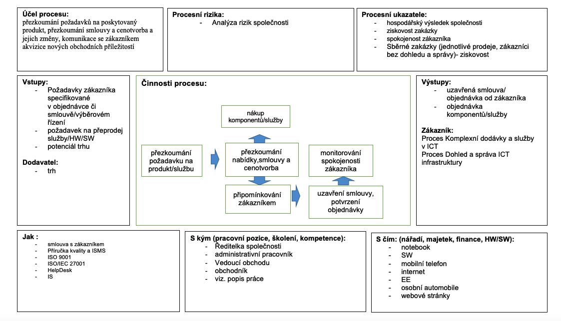 proces_obchod